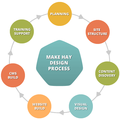 How We Work Make Hay Green Ethical Web Design